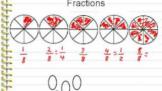 Video for Lesson 20:  Introduction to Fractions