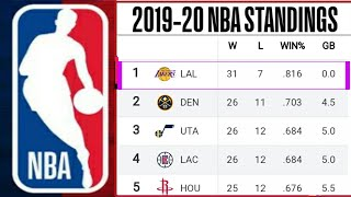 NBA Standings 2019-20 ; Lakers standings ; NBA Standings today ; NBA playoffs 2020