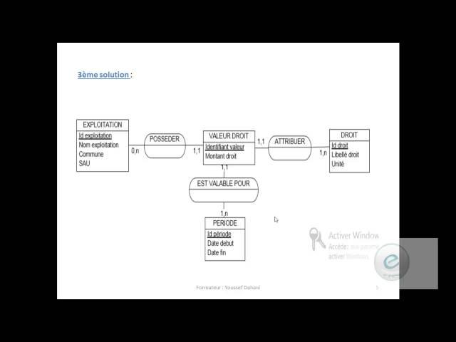 Merise : Exercice 8  Sur MCD & MLD