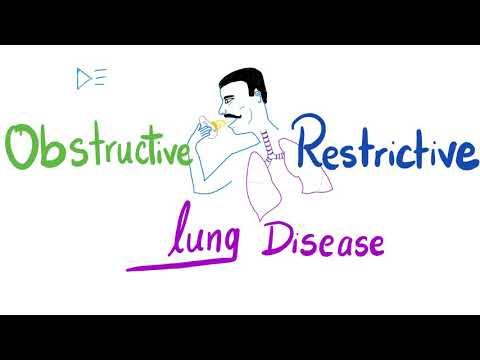 Obstructive VS Restrictive Lung Disease   Pulmonology