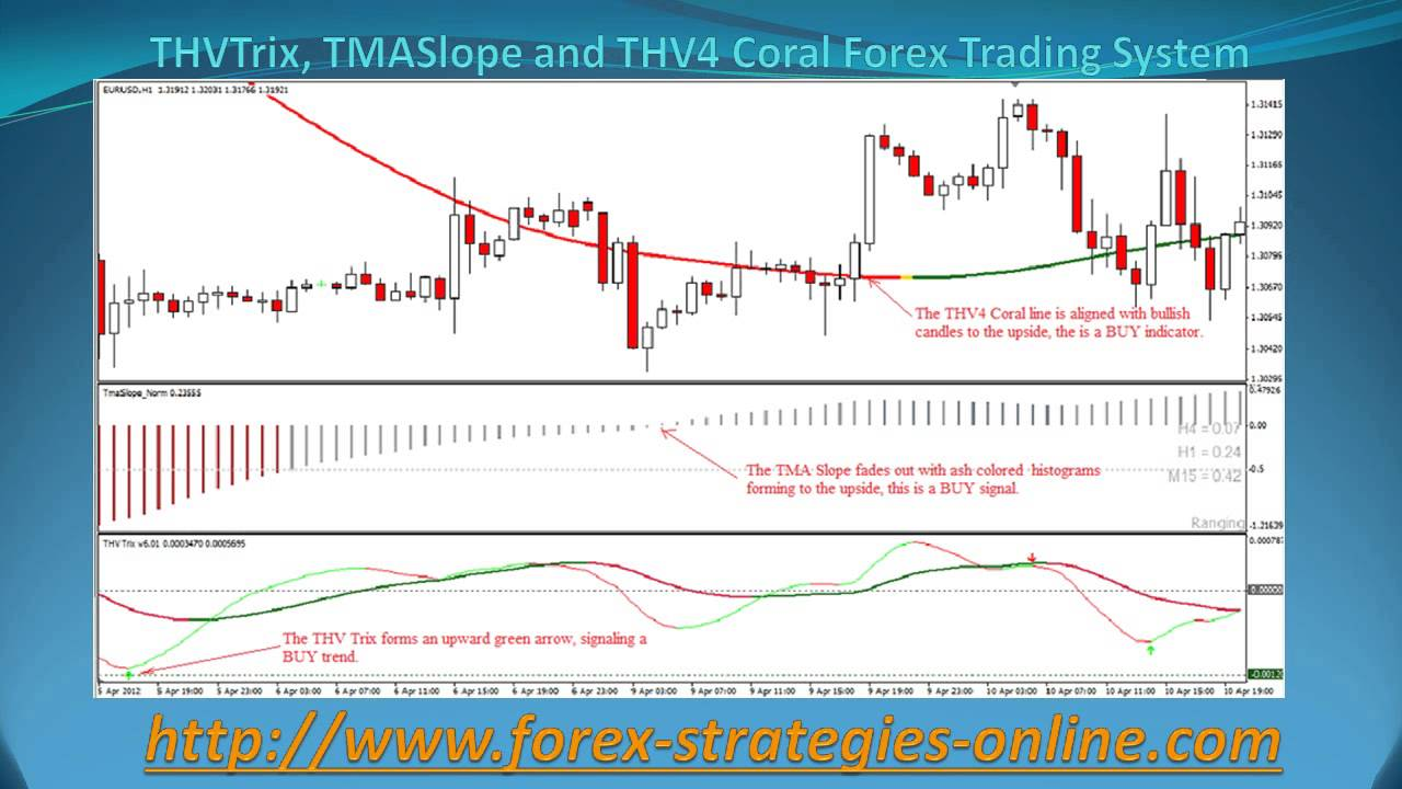 Thvtrix Tmaslope And Thv4 Coral Forex Trading System Youtube