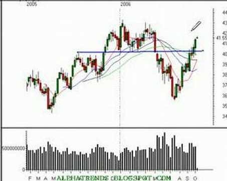 Technical Analysis Review of the Stocks10/09/06
