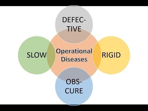 six-sigma-|-4-operational-problems|-green-belt-2.0®-lean-six-sigma-|-fkiquality-hd