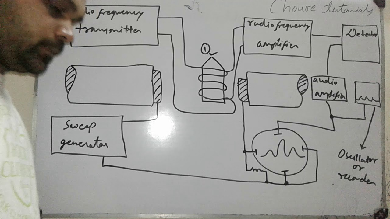 Nmr Spectroscopy Instrumentation Youtube