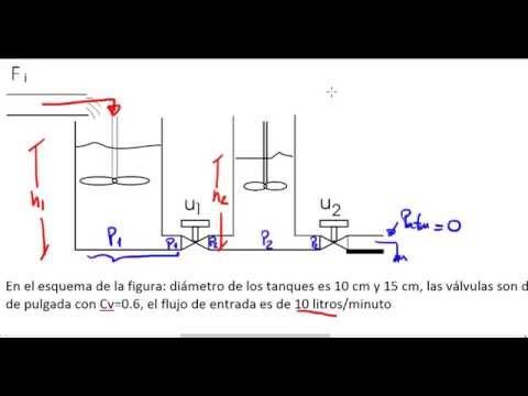 Modelado de 2 tanques interconectados youtube for Criadero de cachamas en tanques