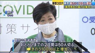 東京で新たに165人感染 集団発生の届け出集中も(20/05/02)