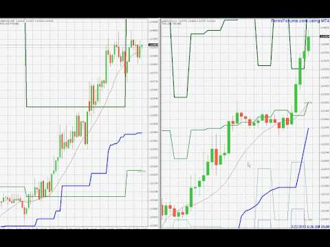 chandelier-stops-indicator-for-mt4---forex-trading-gbpusd-march-22