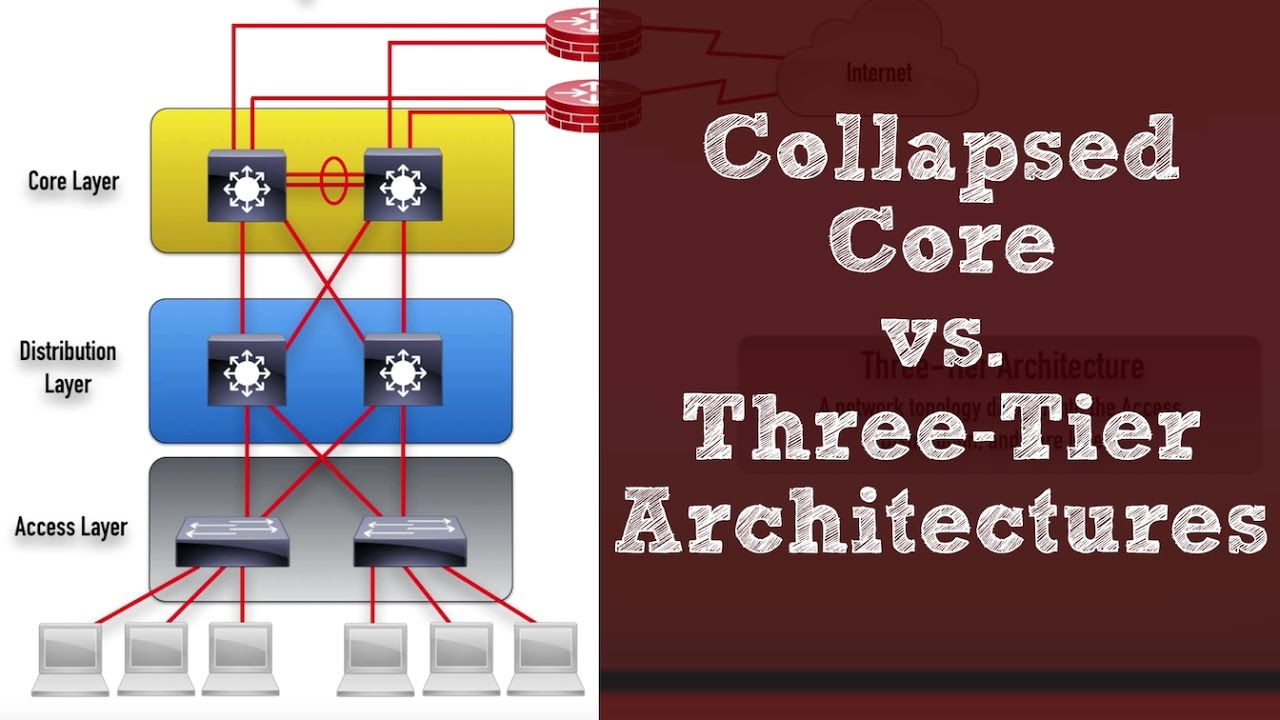 3 tier internet architecture diagram 2006 chevrolet cobalt wiring ccna r s version topic collapsed core vs three architectures youtube