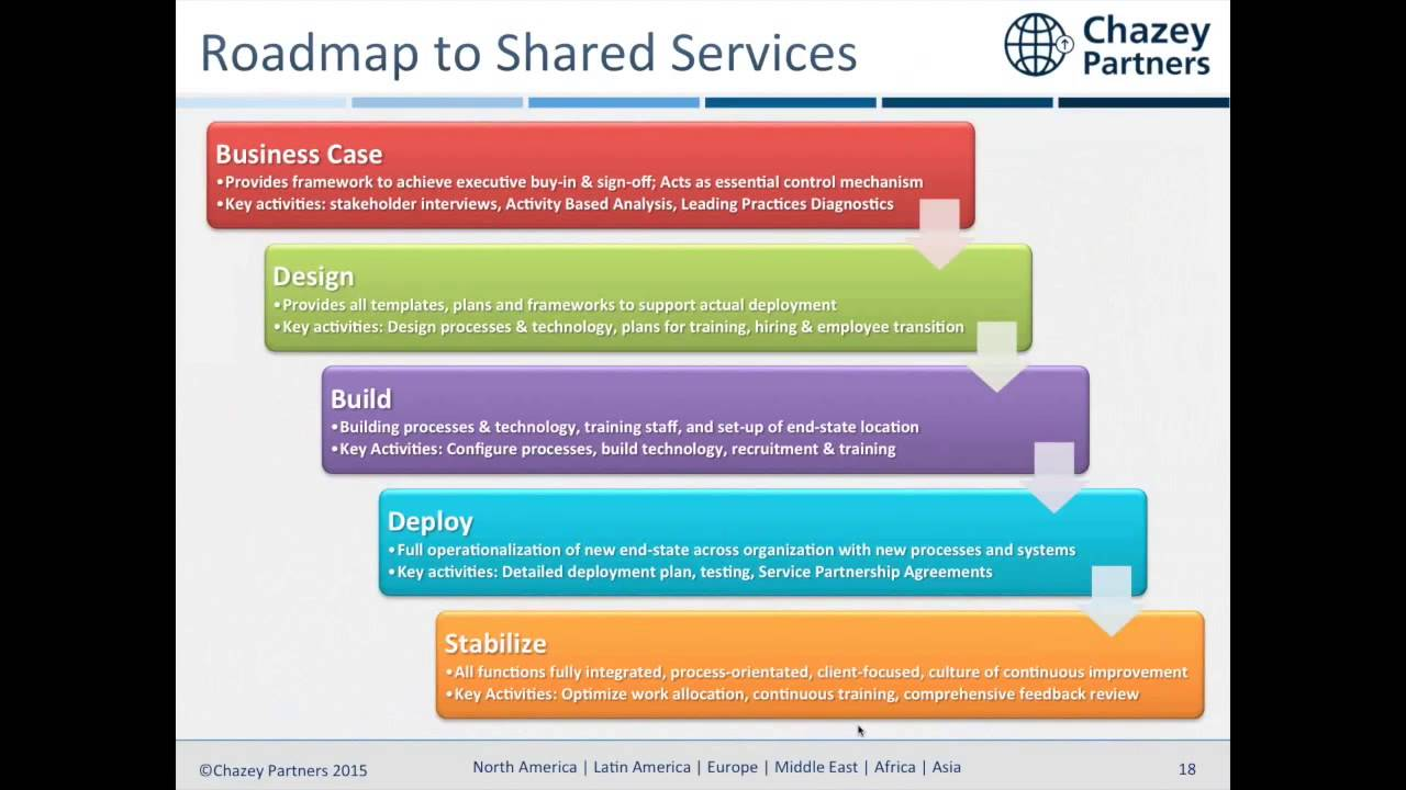 Shared Services Implementation Roadmap & Business Case Webinar - YouTube
