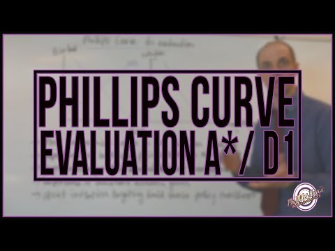 Phillips Curve Evaluation (4 of 4)