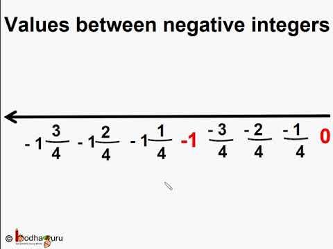 परिमेय संख्या क्या है - भाग 1 - What Is Rational Number - In Hindi