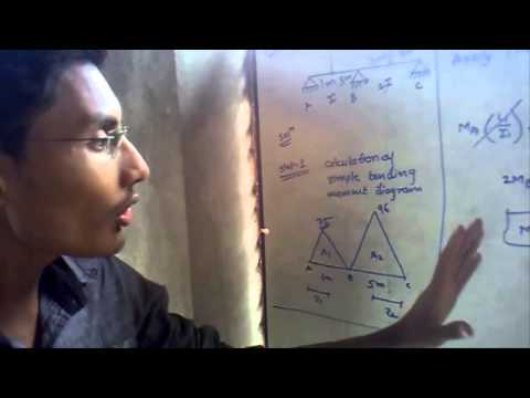 civil- structural analysis basics with solved numerical |civil engineering