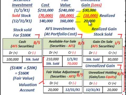 Available For Sale Securities (Reclassification Adjustment To Other Comprehensive Income)