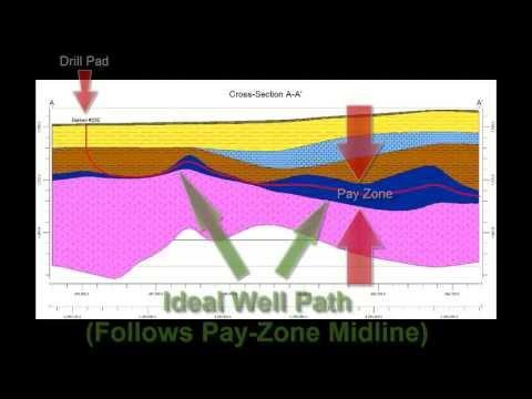 (RTR 3.2.2.4) Computing Horizontal Borehole Paths