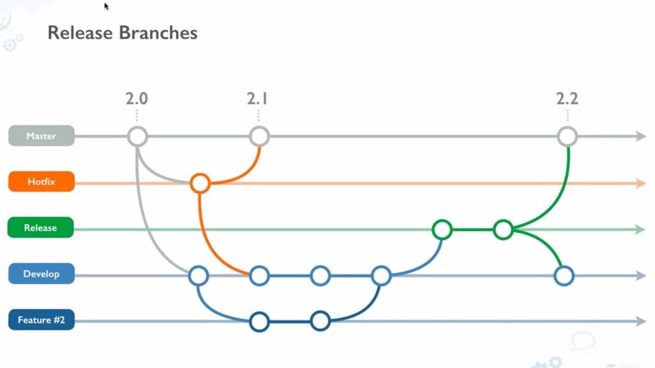 Atlassian Stash - Git workflows in the Enterprise