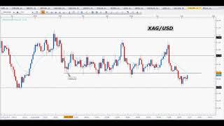 Trading sul Forex: il ritest tecnico - 09/07/2018