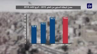 معدل البطالة في الأردن يسجل مستوى قياسيا جديدا في الربع الثالث من العام الحالي - (2-12-2018)