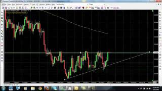 Forex Strategies Part2 - Forex Trading Strategies for Beginners