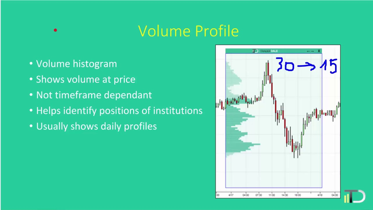 How To Read Volume Profile Trading Charts Youtube