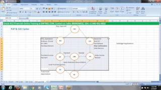 Oracle R12 Financials Training | Primary Ledger Overview | 120 Hours Classes