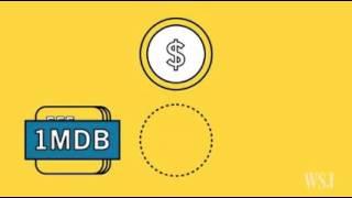 1MDB   - Wall Street Journal Infographic