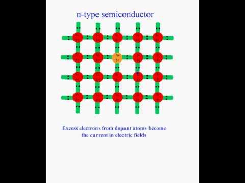 P type and N type semiconductors by Khurram Tanvir - YouTube