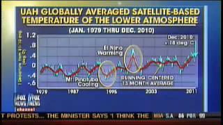 Joe Bastardi talks about Global Temps Dropping
