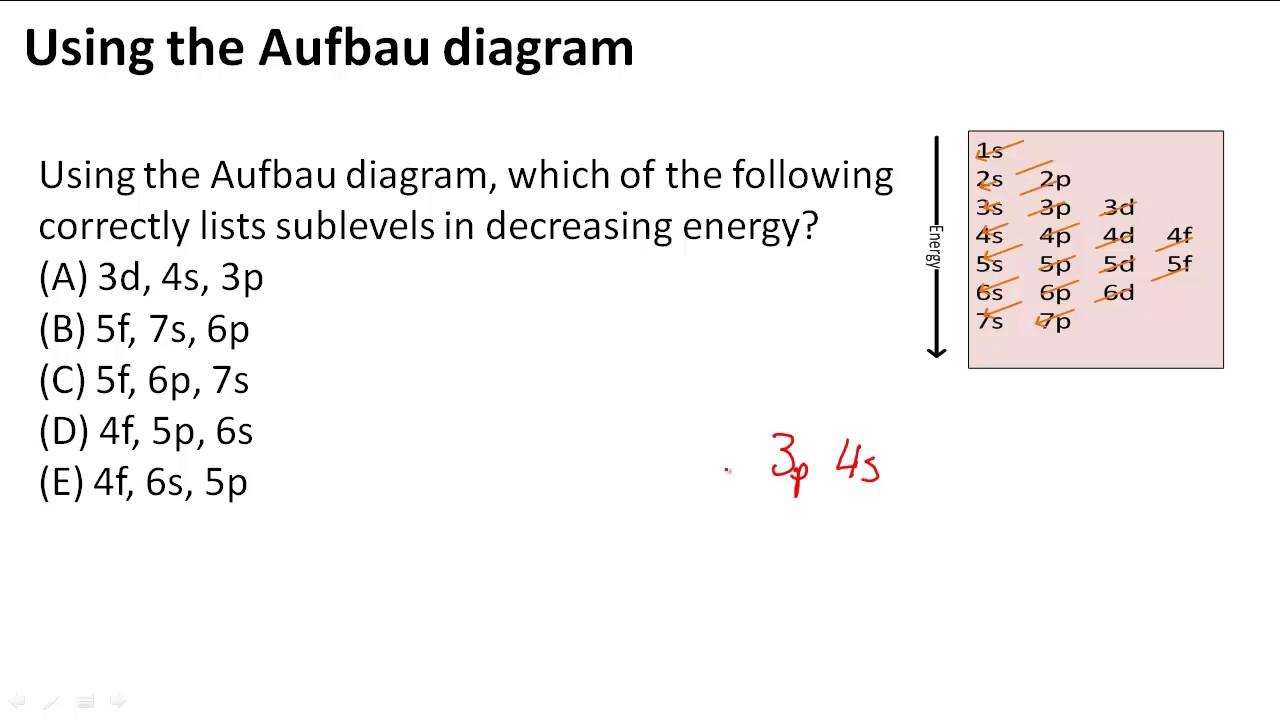 Using The Aufbau Diagram To Write Short Form Electron