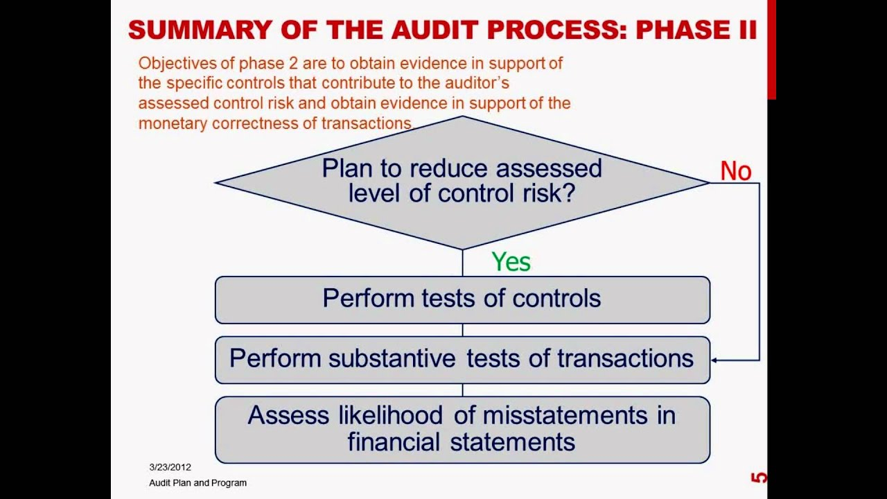 audit and auditing process You'll leave this course with an audit report you can immediately use on your job to improve auditing for improvement gain deeper process.