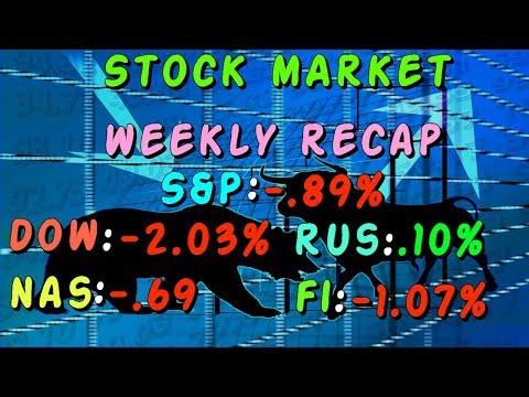 Stock Market This Week JUNE 18 - JUNE 22 | S&P -.89%, DOW -2.03%, NASDAQ -.69%, RUSS .10%, FI -1.07%