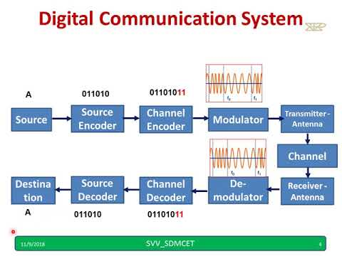 Digital Communication Block Diagram - YouTubeYouTube