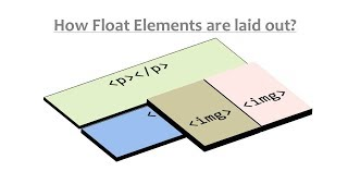 Float and Clear  Property in CSS / HTML
