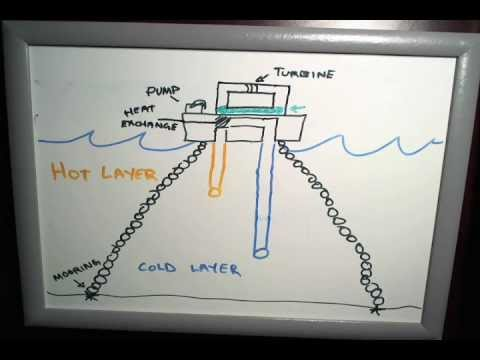 OTEC - Ocean Thermal Energy Conversion - How it works in 30 seconds