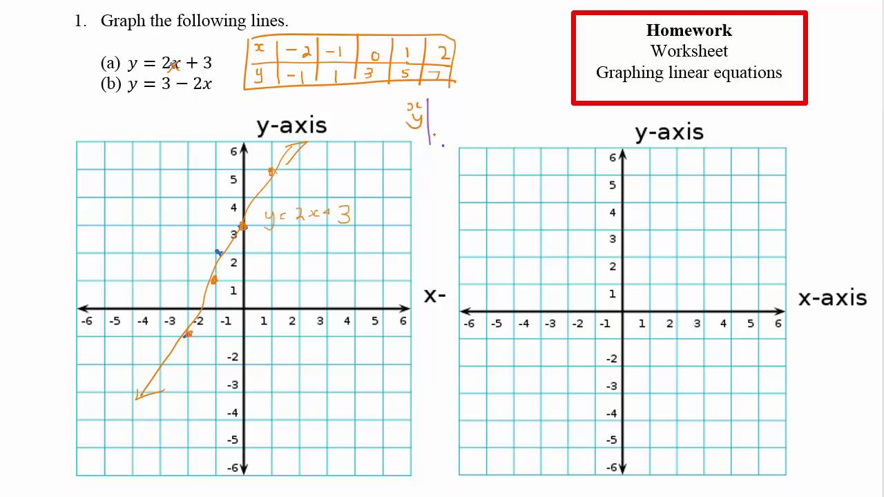worksheet Graphing Linear Functions graphing linear functions youtube functions