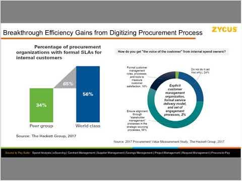 On-Demand Webinar: Customer-Centric Procurement