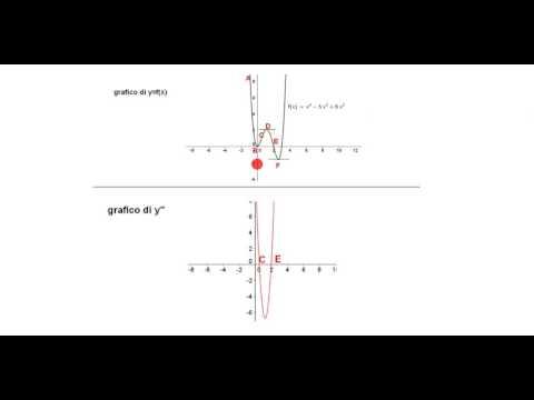 Funzione logaritmica e grafico from YouTube · Duration:  13 minutes 26 seconds
