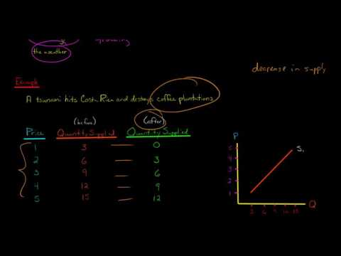 How to Graph a Change in Supply
