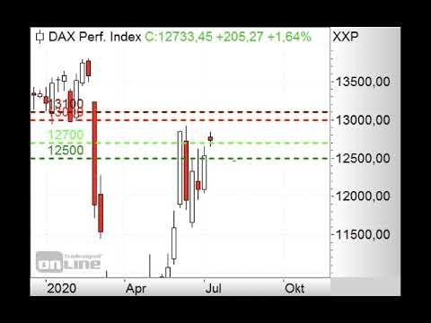 DAX - Signalmarke bei 12.200 Punkten - Morning Call 07.07.2020