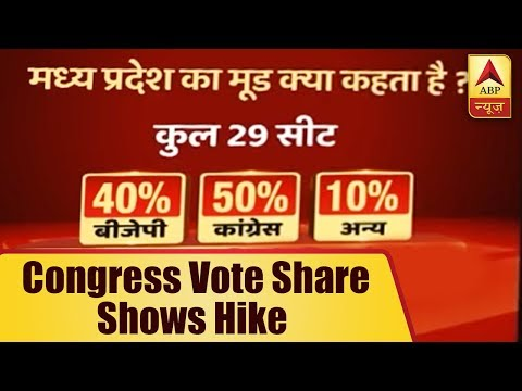 Desh Ka Mood: Congress Vote Share Shows Hike In MP In ABP News-CSDS Survey | ABP News