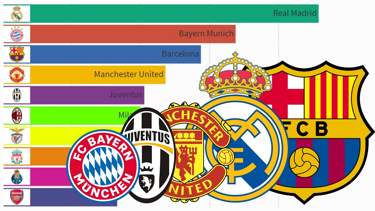 Top 10 Football Clubs with Most Goals Scored in UEFA ...
