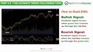 Easy Option Trading: Chart Patterns & Technical Indicators [Part 3 of 6]