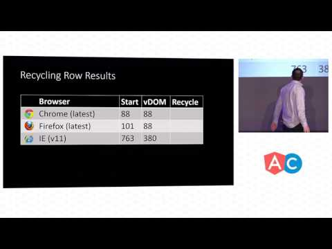 Building performant components for AngularJS - Niall Crosby
