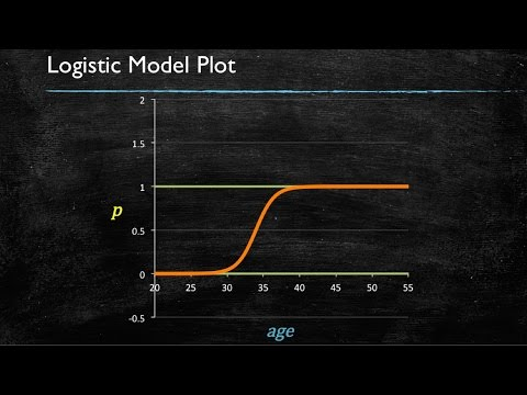 Video 7: Logistic Regression - Introduction