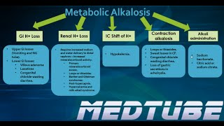 Metabolic Alkalosis Made Easy