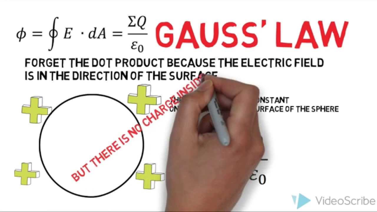 Introduction to Electrostatics - Faraday Cages