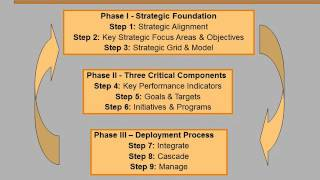Operational Excellence 101 - 4. Introduction To Balanced Scorecards