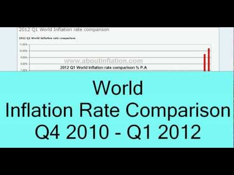 World Inflation Rate Comparison 2010Q4 to 2012Q1