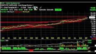 Audc, Aumn, Entr, Jobs -- Stock Charts -- Harry Boxer, Thetechtrader.com