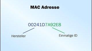 MAC Adresse - Was ist das?