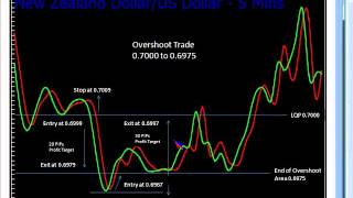 Ilian Yotov: The Quarters Theory - Part 2: Practical Applications of a New Forex Trading Method